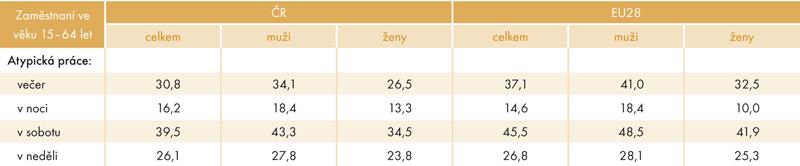 Porovnání podílu pracujících vnetypickou dobu vČR aza průměr zemí EU28 podle pohlaví vroce 2012 (v%)