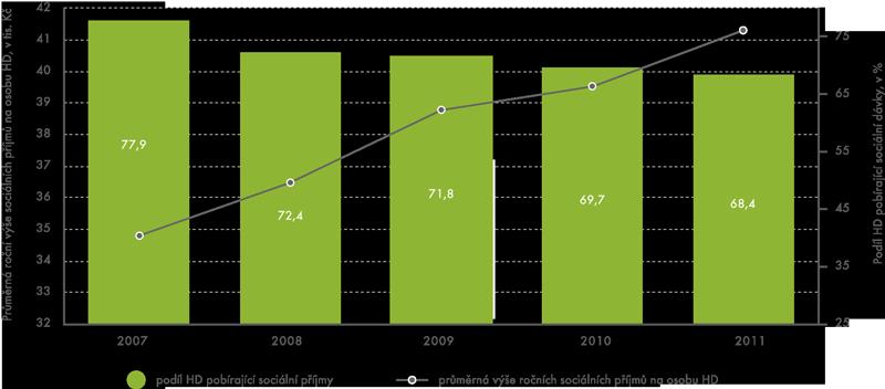 Podíl domácností se sociálními příjmy (v%) aprůměrná výše sociálních příjmů (vtis. Kč) vletech 2007–2011
