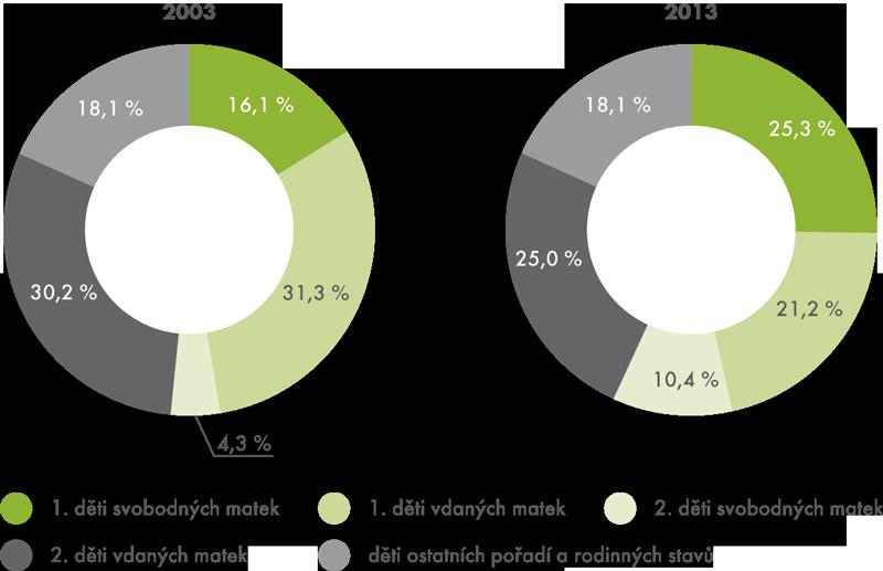 Rozložení živě narozených podle pořadí arodinného stavu matky (2003 a2013)