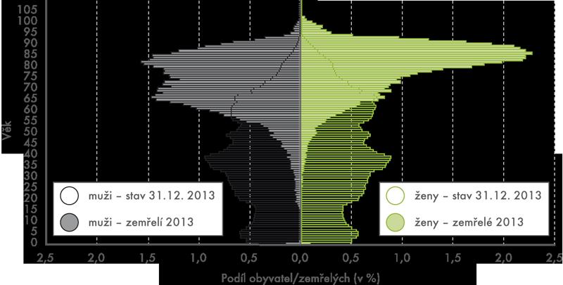Věková struktura obyvatelstva azemřelých osob (2013)