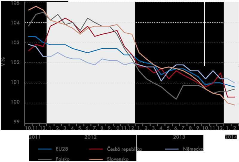 Harmonizované indexy spotřebitelských cen (stejné období předchozího roku = 100)