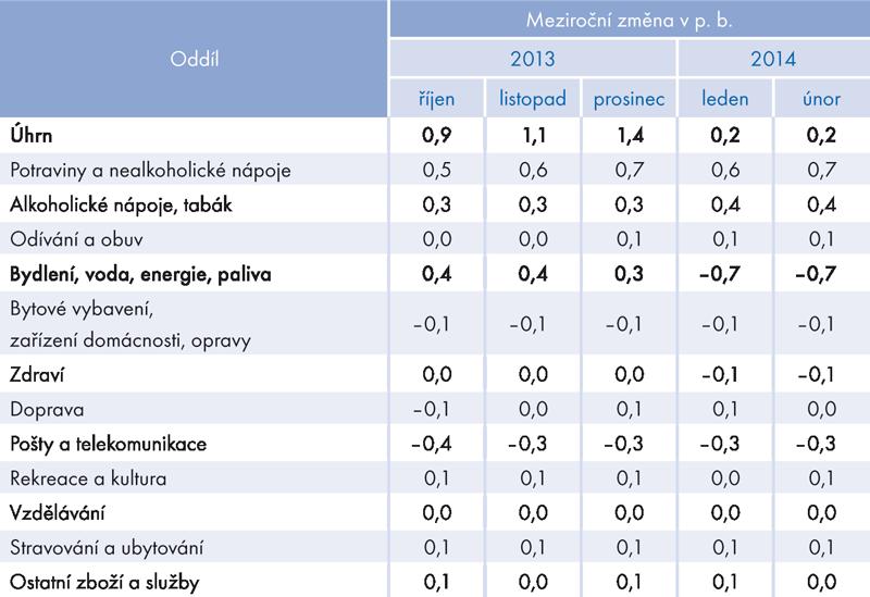 Rozklad meziroční změny indexů spotřebitelských cen