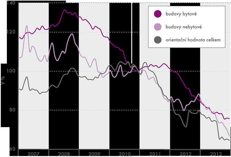 Vývoj trendu orientační hodnoty stavebních povolení (průměr roku 2010 = 100)