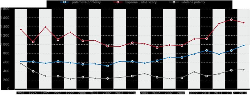 Patentové ochrany přihlašovatelů zČR uÚřadu průmyslového vlastnictví ČR vletech 1995–2013