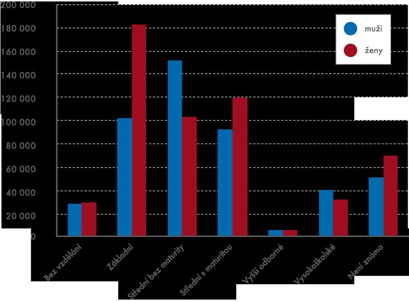 Vzdělání zdravotně postižených osob podle pohlaví vroce 2012