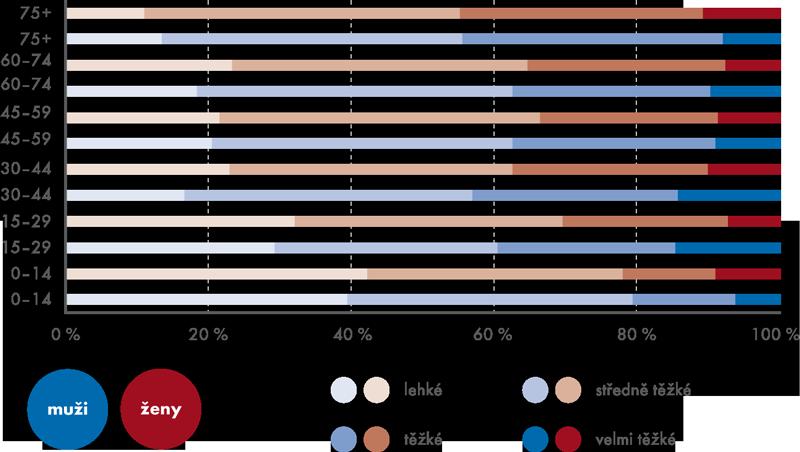 Míra zdravotního postižení podle pohlaví, věku atypu postižení  vroce 2012