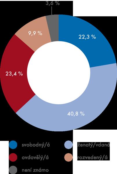 Rodinný stav zdravotně postižených osob vroce 2012 (v%)