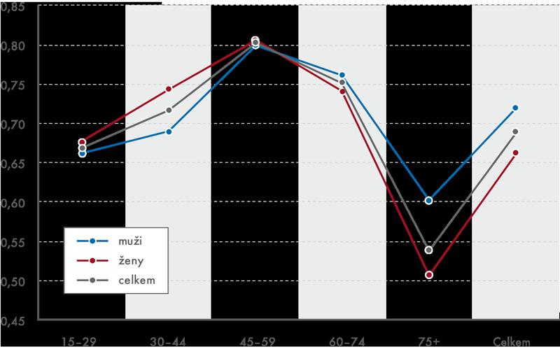 Průměrná míra soběstačnosti podle věku apohlaví vroce 2012