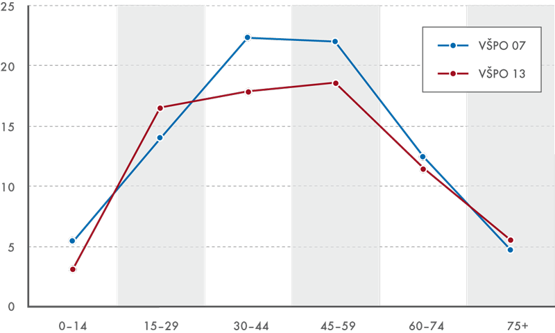 Průměrná délka pobytu vzařízeních sociální péče vroce 2006 a2012 (vletech)