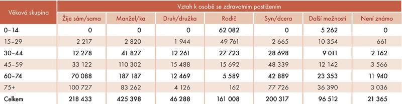 Bydlení ve společné domácnosti sdalší osobou podle věku vroce 2012