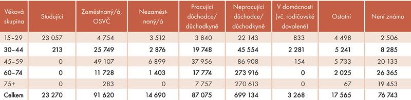 Ekonomická aktivita zdravotně postižených osob podle věku vroce 2012