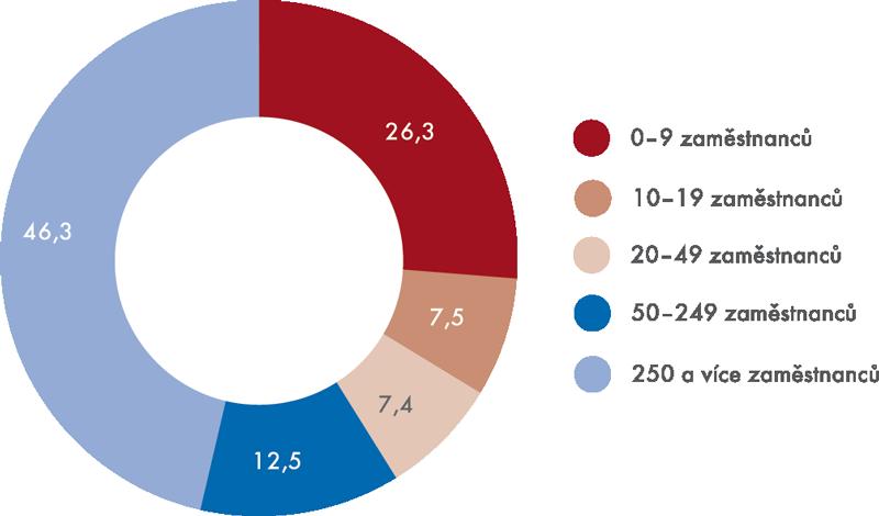 Tržby maloobchodních podniků podle velikosti vroce 2012 (v%)