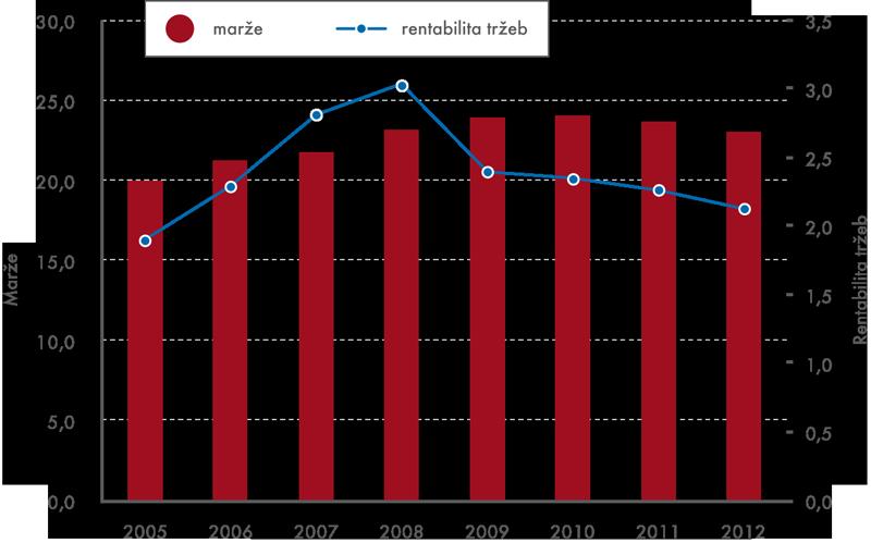 Vývoj marže arentability vmaloobchodě, kromě motorových vozidel (v%)