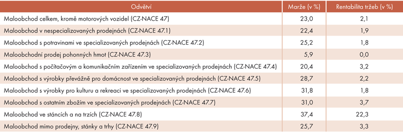 Porovnání marže vodvětví maloobchodu, kromě motorových vozidel (CZ-NACE 47) vroce 2012