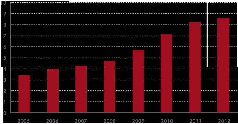 Podíl celkových tržeb za maloobchod prostřednictvím internetu nebo zásilkové služby na maloobchodě bez potravinářského zboží apohonných hmot (2005–2012, v%)