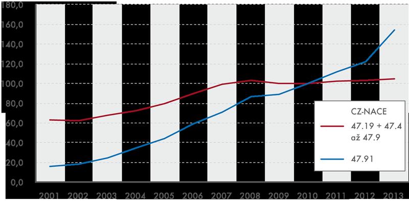 Vývoj tržeb ve stálých cenách od roku 2001 (průměr roku 2010 = 100)