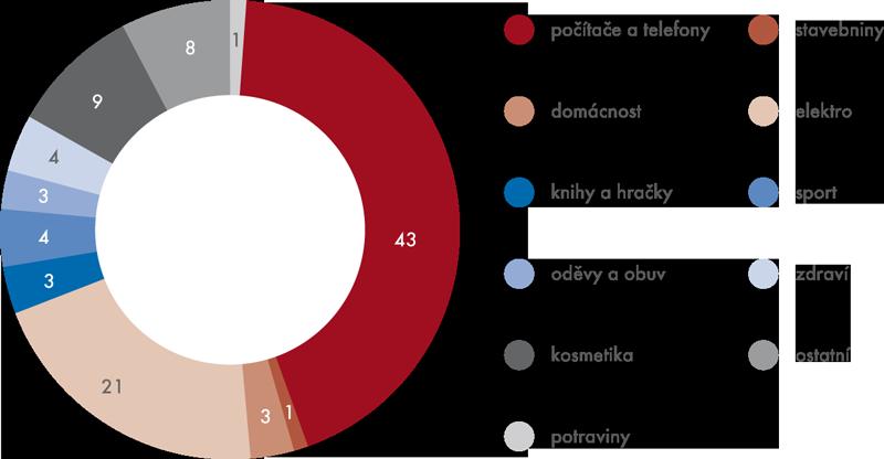 Struktura tržeb za zboží realizovaných prostřednictvím internetu (CZ-NACE 47.91, v%)