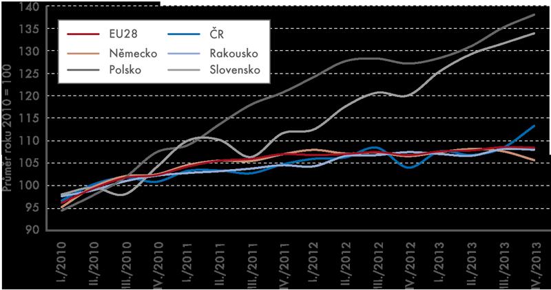 Tržby vdopravě vletech 2010–2013 (běžné ceny, sezónně očištěno)