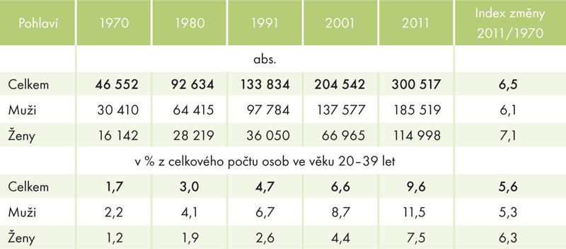 Vývoj počtu singles vobdobí 1970–2011