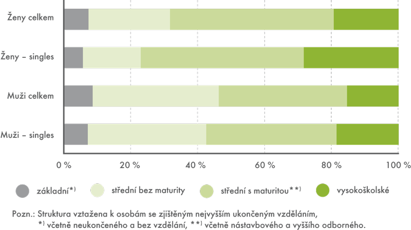Struktura osob ve věku 20–39 let podle nejvyššího dosaženého vzdělání, 2011