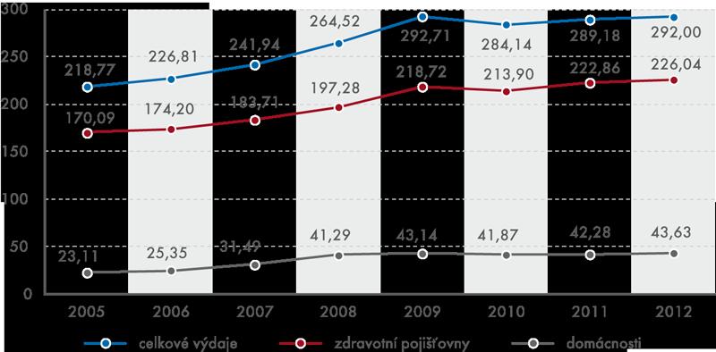 Výdaje domácností na zdravotní péči, 2005–2012 (vmld. Kč)