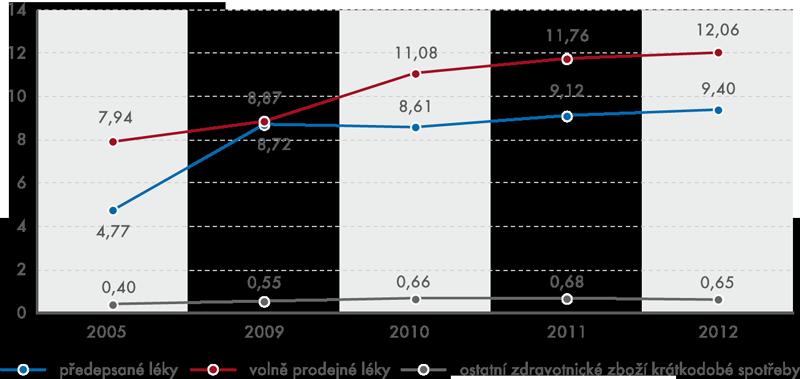 Výdaje domácností na léky 2005, 2009–2012 (vmld. Kč)