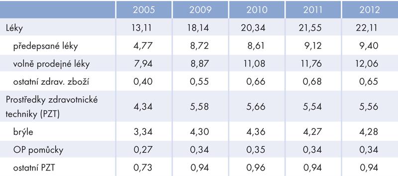 Výdaje domácností na léky aprostředky zdravotnické techniky (vmld. Kč)