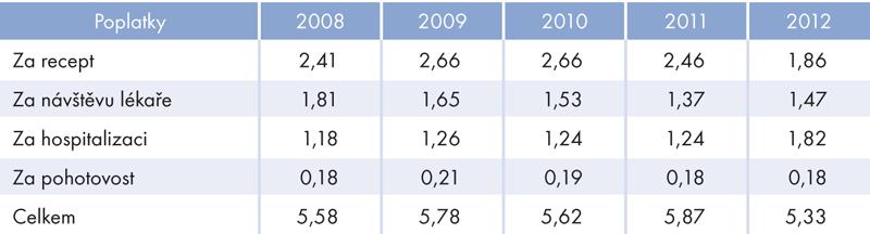 Výdaje na regulační poplatky, 2008–2012 (vmld. Kč)