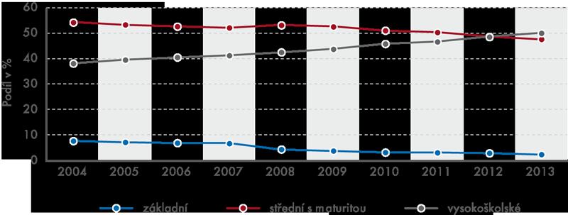 Vývoj podílu zaměstnanců podle dosaženého stupně vzdělání vČSÚ, 2004–2013