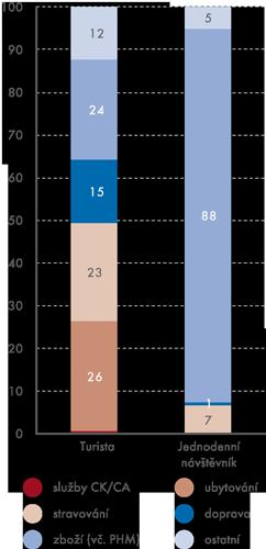 Spotřební koš zahraničního návštěvníka ČR vroce 2012 (v%)