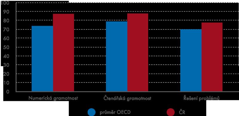 Podíl vysokoškolsky vzdělaných osob ve věku do 34 let na vyšších úrovních způsobilosti (úroveň 3 avýše)