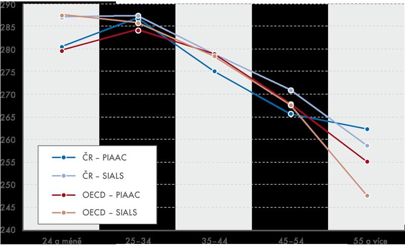 Porovnání výsledků jednotlivých věkových kohort ve výzkumech IALS aPIAAC