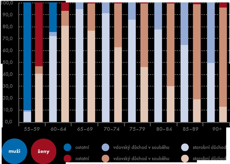 Muži a ženy pobírající důchod podle typu důchodu k 31. 12. 2013 (v %)