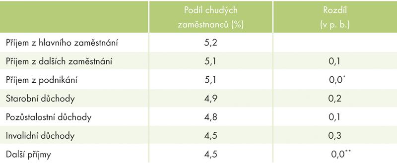 Vliv dodatečných příjmů na snižování chudoby pracujících vČR, 2011 (vmil. Kč)
