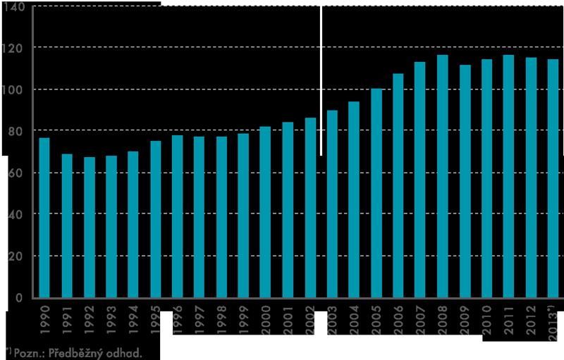 HDP vČR– výdajová metoda (objemové indexy, rok 2005 = 100)