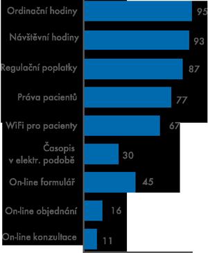 On-line informace aon-line služby  na webech nemocnic (1. čtvrtletí 2014,  %zcelkového počtu nemocnic vČR)