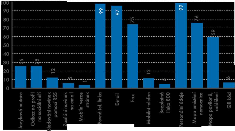 Úvodní stránka akontaktní údaje nabízené na webových stránkách nemocnic  (1. čtvrtletí 2014,% zcelkového počtu nemocnic vČR)