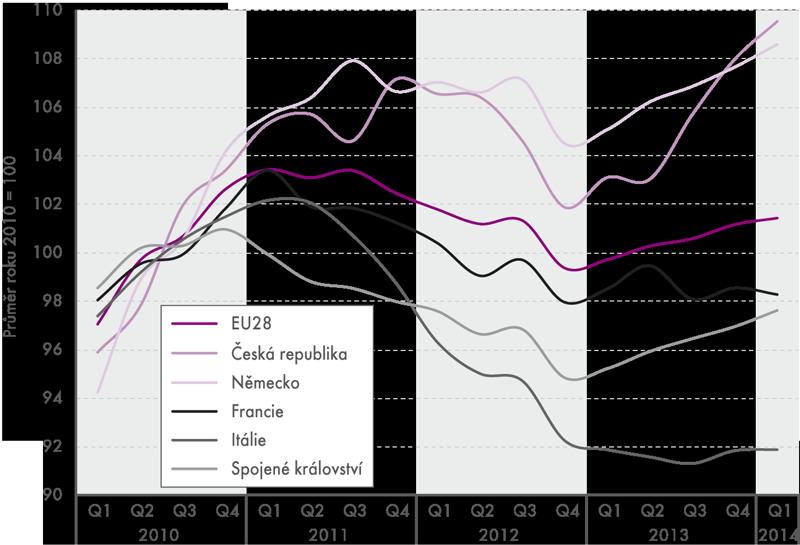Průmyslová produkce (sezónně očištěno)