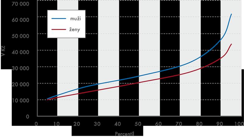 Distribuce hrubých mezd podle pohlaví vroce 2013