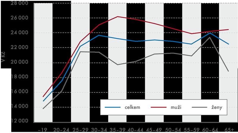 Mediánové mzdy podle pohlaví a věku (v letech) v roce 2013