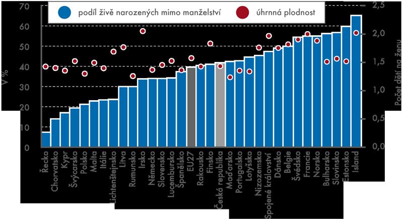 Podíl živě narozených mimo manželství aúhrnná plodnost ve vybraných evropských zemích, 2011