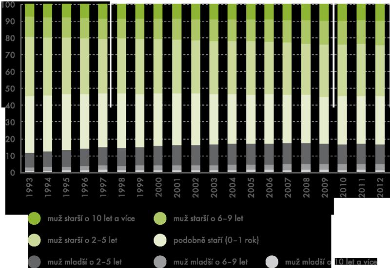 Sňatky podle vzdělanostního rozdílu snoubenců vČR, 1976-2012