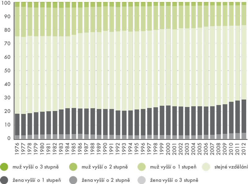 Sňatky podle věkového rozdílu snoubenců vČR, 1993–2012 (v%)