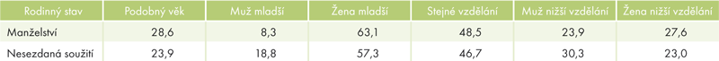 Manželské páry anesezdaná soužití podle věkové avzdělanostní podobnosti, 2011