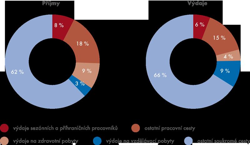 Struktura platební bilance mezinárodního pohybu osob vČR vroce 2012