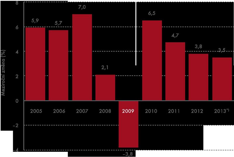 Vývoj mezinárodních příjezdů vletech 2005–2013