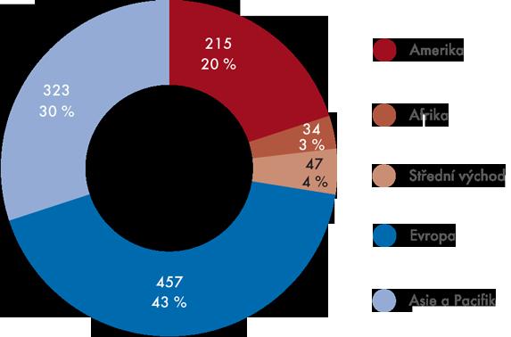 Mezinárodní příjezdy turistů vroce 2012 (podíl oblastí, vmil.)
