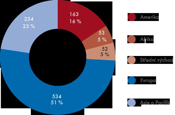 Mezinárodní příjmy zcestovního ruchu vroce 2012 (podíl oblastí, vmld. USD)