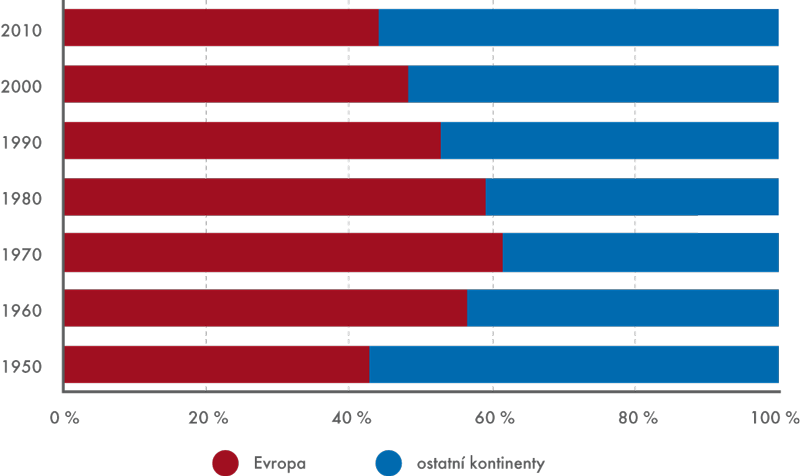 Podíl Evropy na příjmech zmezinárodního cestovního ruchu vletech 1950–2010