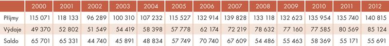 Vývoj platební bilance mezinárodního pohybu osob vletech 2000–2012 (vmil. Kč)
